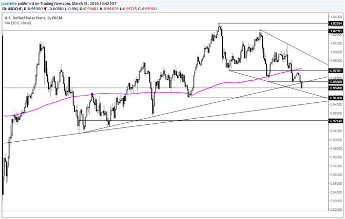 USD/CHF Breaks 8+ Month Trendline