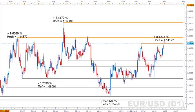 EUR/USD: US-Arbeitsmarktdaten unspektakulär - setzt sich die Euro-Rallye in der kommenden Woche fort?