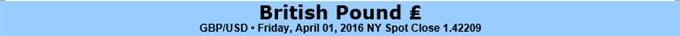 GBP/USD to Face Relief Rally on Upbeat U.K. PMI, Dovish Fed Rhetoric