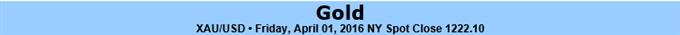 Gold to Remain Supported on Dovish Fed- Bullish Invalidation 1193