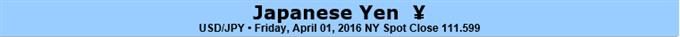 Stärke des Japanischen Yen ist sein eigener Untergang - Auf Schwächen aufpassen