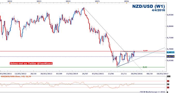 NZD/USD : Le taux de change franchira-t-il la résistance à 0,69$ ?