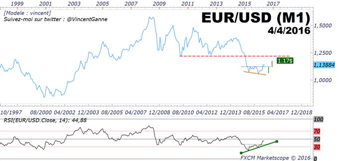 EURUSD / Forex - le point tendanciel après la clôture mensuelle