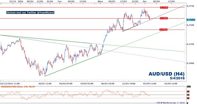 AUD/USD : La RBA laisse sa politique monétaire inchangée