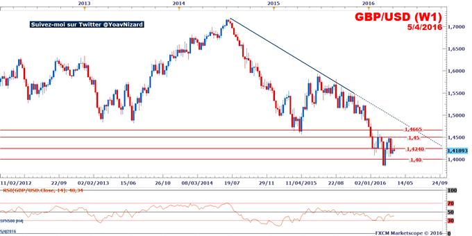 GBP/USD : Le taux de change confirme son risque baissier sous le seuil à 1,4240$