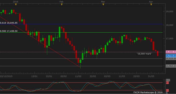 Nikkei 225 Breaks Through 16,000 Level