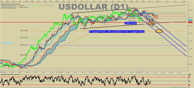 US DOLLAR Technische Analyse: Es gibt eine Jahreszeit…