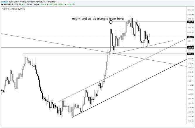 Gold: Dreiecks-Szenario gewinnt an Kraft