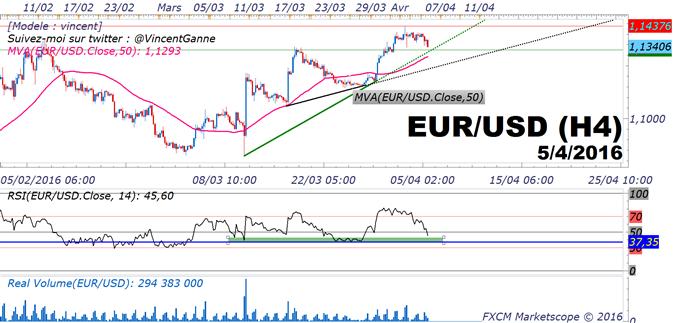 """EUR/USD_:_le_marché_peut_former_un_creux_avant_les_""""Minutes""""_de_la_FED"""