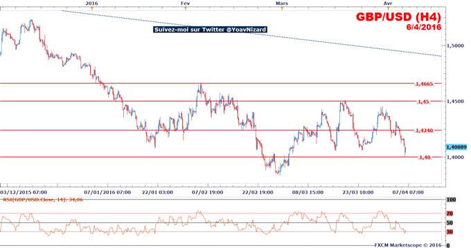 GBP/USD_:_Baissier,_le_marché_teste_le_seuil_à_1,40$