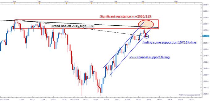 S&P 500 - Precarious Technical Posturing