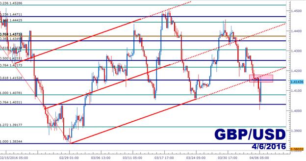 GBP/USD Technical Analysis: Bear Flag Resistance Test