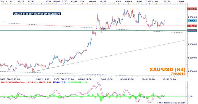 Once d'or : Aversion au risque et fragilité du dollar consolident les positions acheteuses