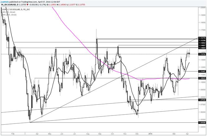 EUR/USD Struggles into Bottom of Resistance Zone