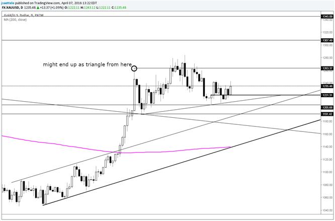Goldpreis - Könnte in einem Dreieck bei 1263 auf Widerstand treffen