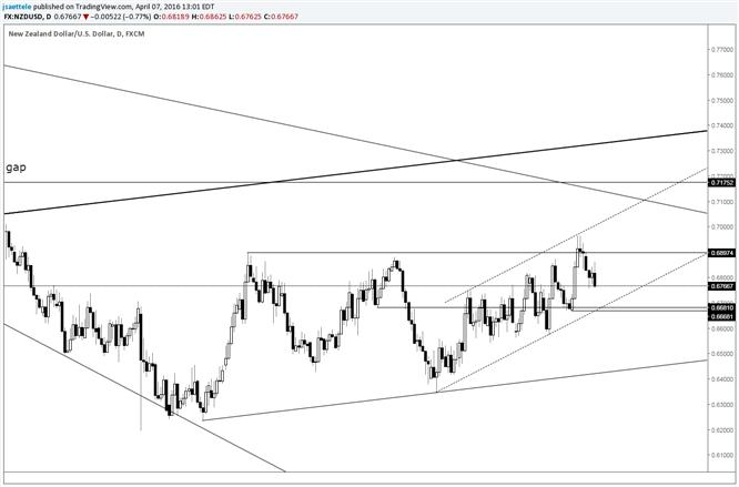 NZD/USD Channel Still of Interest below .6700