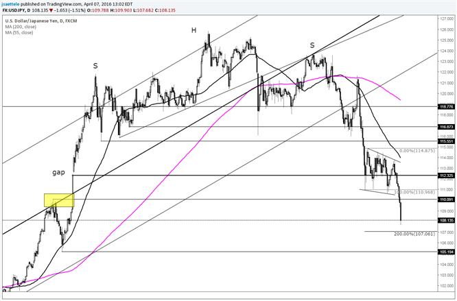 USD/JPY Nears Short Term Breakdown Target of 107.06