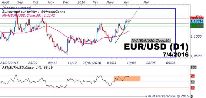 EUR/USD_:_test_d'une_forte_résistance_technique_à_1.1450$/1.15$