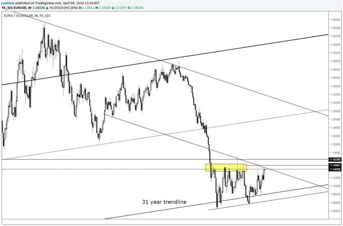 AUD/USD Weekly Tweezer Top; Cycle Influence Next Week