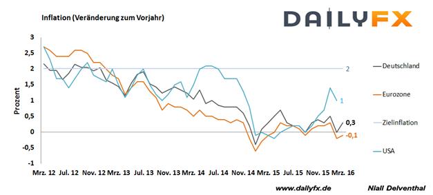 DAX: Setzt sich die Erholung in der kommenden Woche fort?