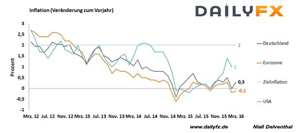 EUR/USD Wochenausblick: Teuerungsraten im Blick