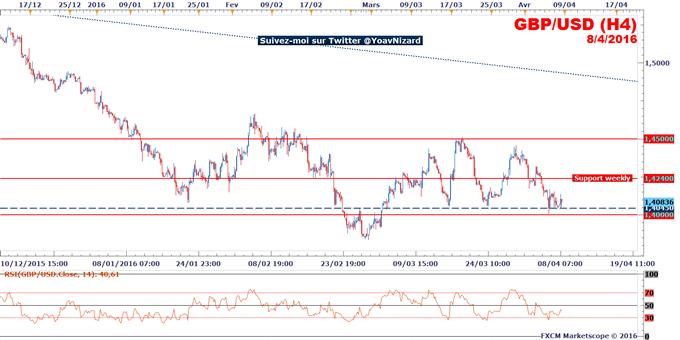 GBP/USD : Le taux de change tient son support à 1,4045$ malgré l'augmentation du déficit commercial britannique