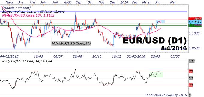 EUR/USD - le marché s'installe dans un range 1.1325$/1.1450$ mais conserve sa tendance haussière