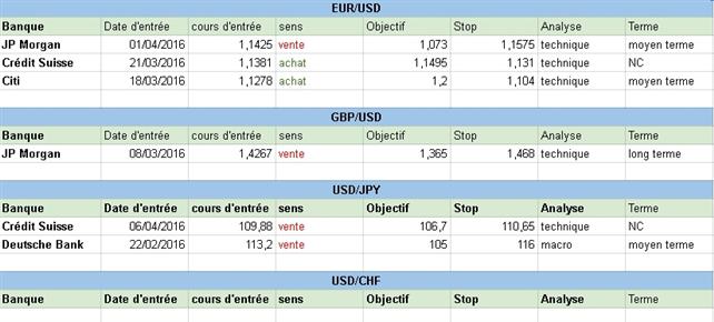 Comment sont positionnées les grandes banques sur le Forex au début de cette semaine du 11 avril 2016 ?