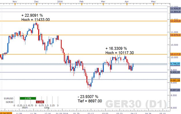 DAX: Euro-Rutsche schiebt deutsches Börsenbarometer an