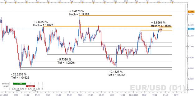 EUR/USD: Bieten Fed-Währungshüter Dudley und Kaplan neue Impulse?