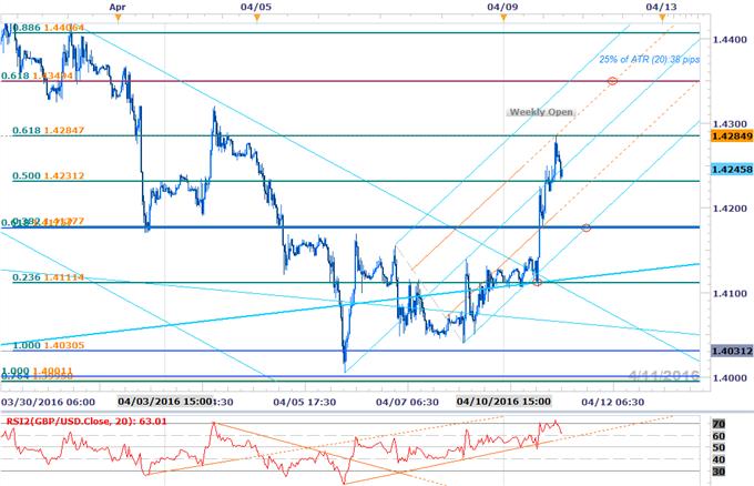 GBP/USD Scalp Targets Ahead of UK CPI- Bullish Invalidation 1.4175