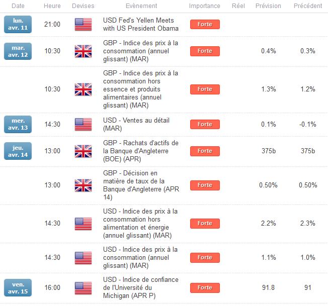 GBP/USD_:_Le_taux_de_change_préserve_son_mouvement_latéral_en_amont_d'une_semaine_chargée_sur_le_plan_macro-économique