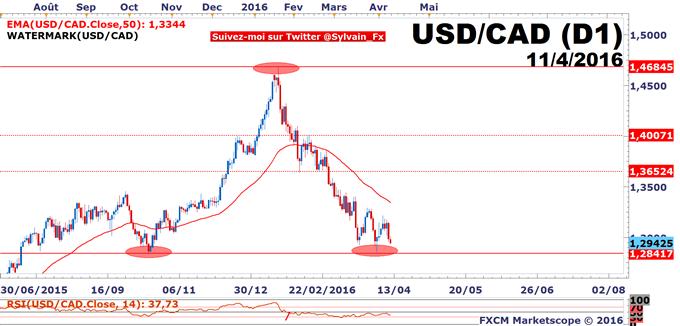 WTI - USD/CAD: La paire de devises USD/CAD reste baissière!