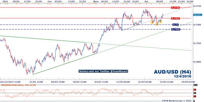 AUD/USD : le dollar australien soutenu par le rebond des matières premières