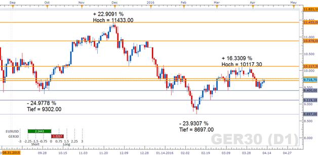 DAX: Warnsignal vom Devisenmarkt ertönte nur kurz
