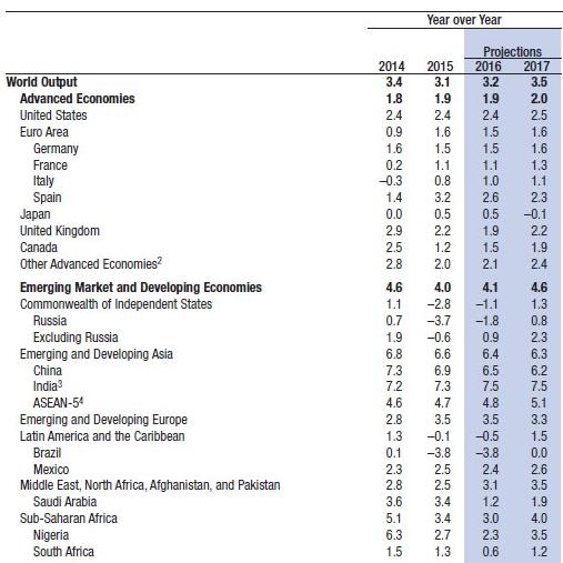 IMF Warns of Weaker Global Growth, Economies in Need of Stimulus