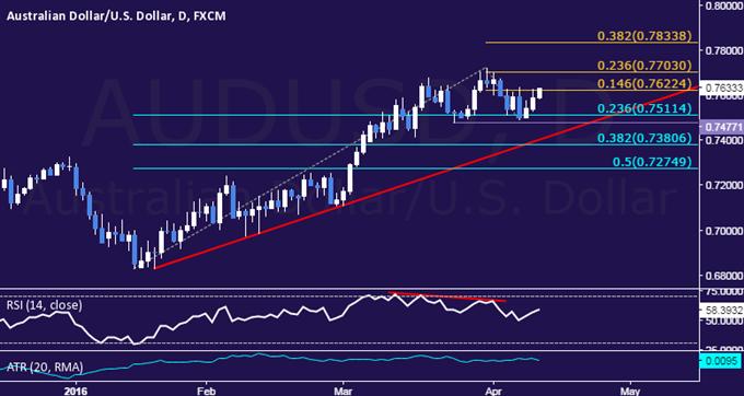 AUD/USD Technical Analysis: Aussie Short Trade Pressured