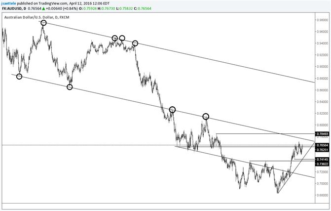 AUD/USD Consolidating-Bigger Resistance is Still .7800