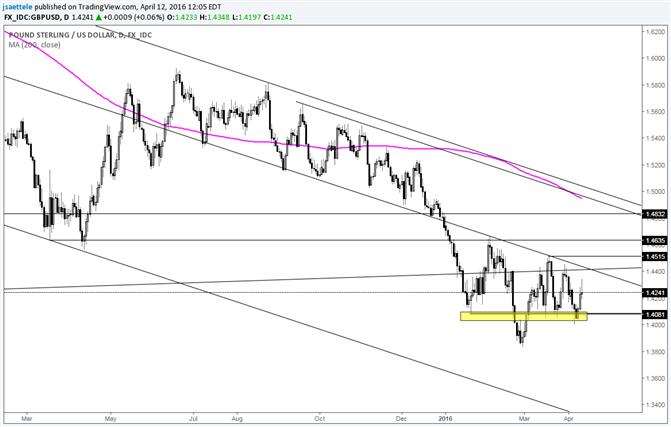 GBP/USD Holds Key Level; Next Test is Near 1.4400