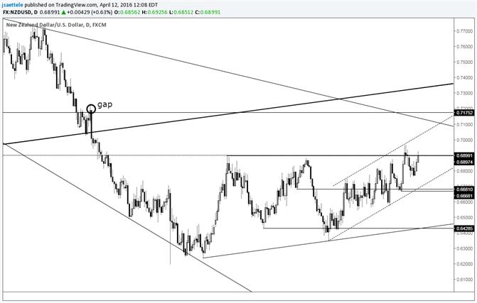 NZD/USD Stair Stepping Higher
