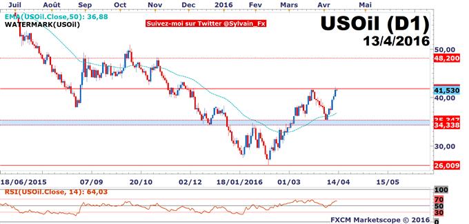 WTI_-_USD/CAD:_Ventes_au_détail_américaines_décevantes,_le_dollar_US_consolide.