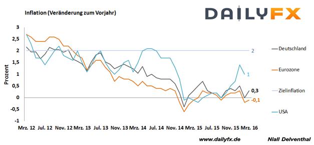 DAX: Teuerungsraten heute im Fokus