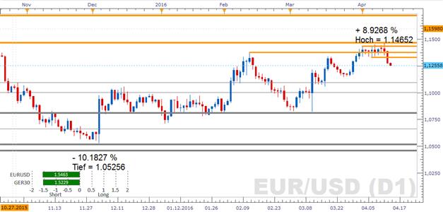 EURUSD anziehende Inflation in den USA könnte Druck auf den Kurs verstärken
