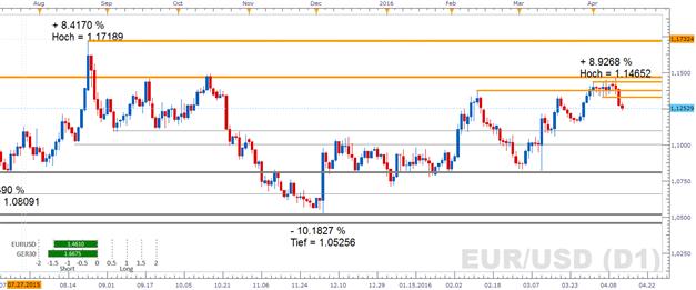EUR/USD weiterhin im Rückwärtsgang, trotz tieferer Inflationsrate in den USA