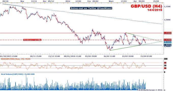 GBP/USD_:_Le_marché_sans_direction_suite_au_statu_quo_de_la_Banque_d'Angleterre