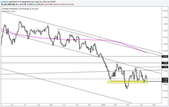 GBP/USD Waits Resolution to Range