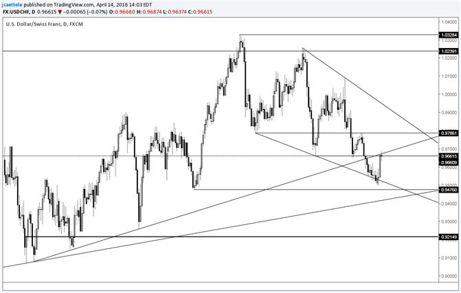 USD/CHF Follows Through on Reversal Day