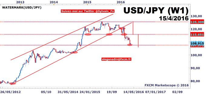 DAX - USD/JPY: Volumes d'échange faibles sur les actions, indécision avant BCE!