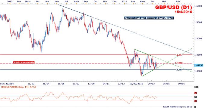 GBP/USD : La livre sterling reste stable après la Banque d'Angleterre