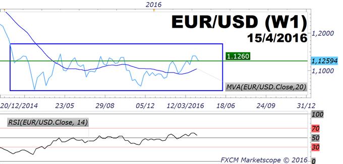 EUR/USD : 1.1260$, le support hebdomadaire, l'enjeu technique actuel